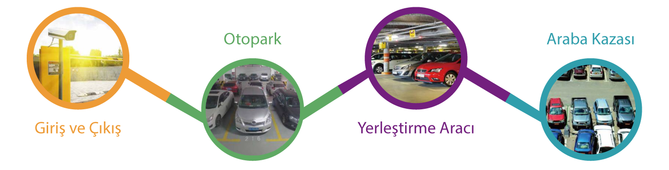Akıllı Otopark Yönetim Çözümleri
