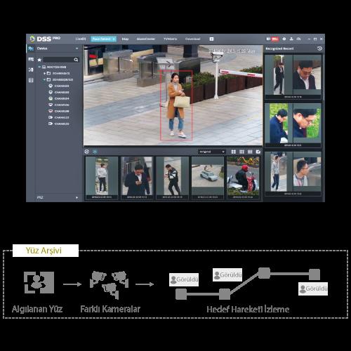 Dahua Analizli Kameralar ile Hedef Hareketi İzlenir
