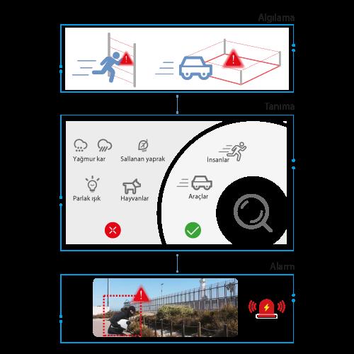 Dahua Analizli Kameralar ile Gereksiz Alarmlar Oluşmaz