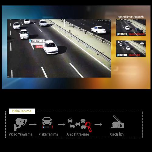 Dahua Analizli Kameralar Araç Plakalarını Tanır